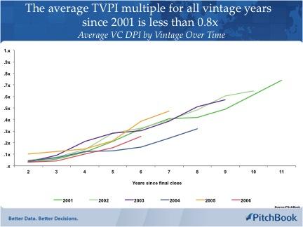 VC DPI Data
